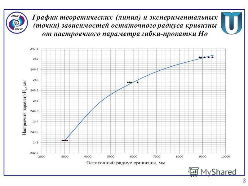 График теоретических (линия) и экспериментальных (точки) зависимостей остаточного радиуса кривизны от настроечного параметра гибки-прокатки Но 2