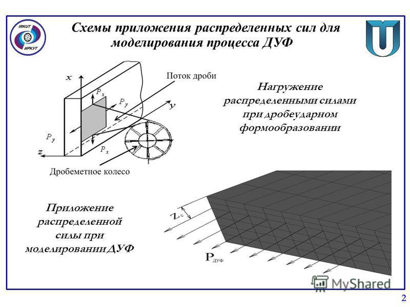 Схемы приложения распределенных сил для моделирования процесса ДУФ 2 Приложение распределенной силы при моделировании ДУФ Нагружение распределенными силами при дробеударном формообразовании