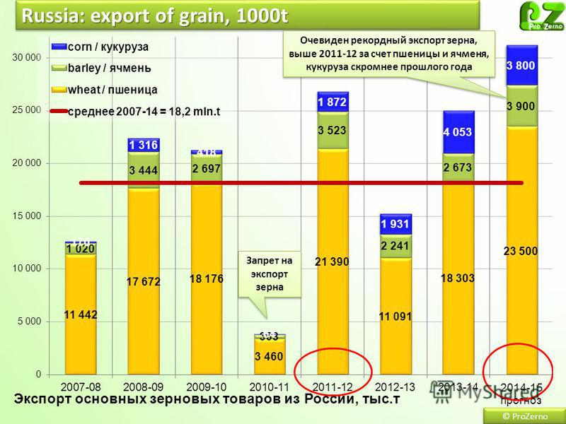 Russia: export of grain, 1000t © ProZerno