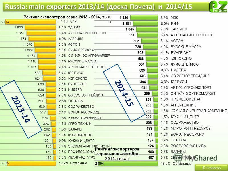 Russia: main exporters 2013/14 (доска Почета) и 2014/15 © ProZerno