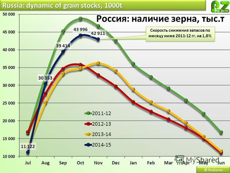 © ProZerno Russia: dynamic of grain stocks, 1000t