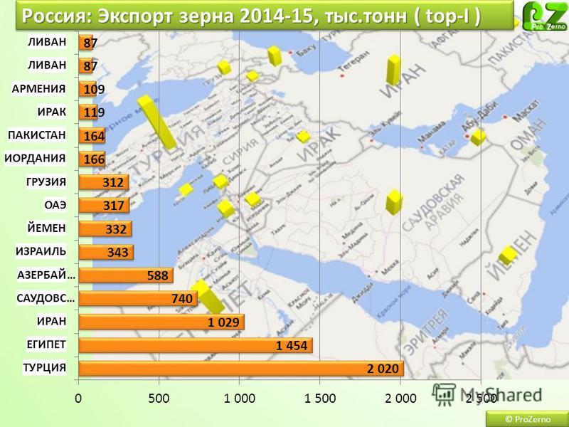 Россия: Экспорт зерна 2014-15, тыс.тонн ( top-I ) © ProZerno