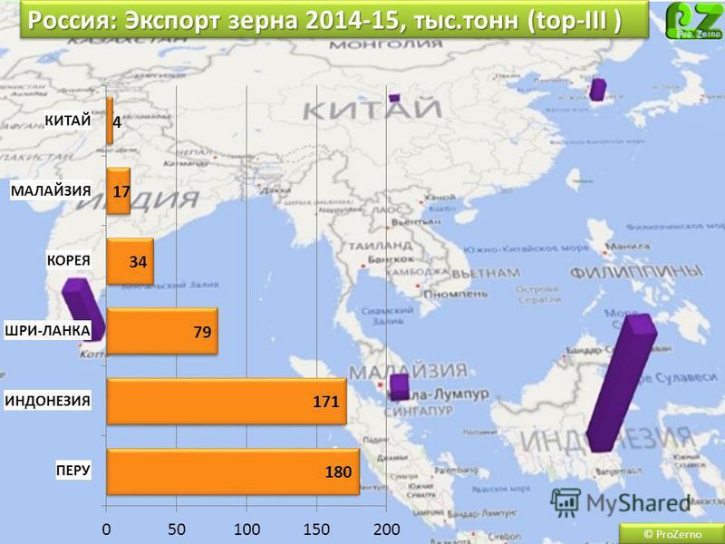 Россия: Экспорт зерна 2014-15, тыс.тонн (top-III ) © ProZerno