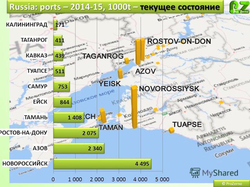 Russia: ports – 2014-15, 1000t – текущее состояние © ProZerno