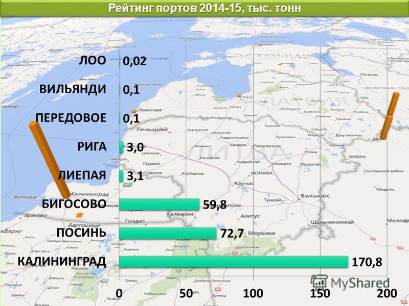 Рейтинг портов 2014-15, тыс. тонн
