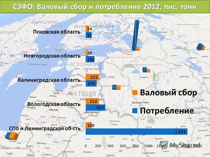 СЗФО: Валовый сбор и потребление 2012, тыс. тонн