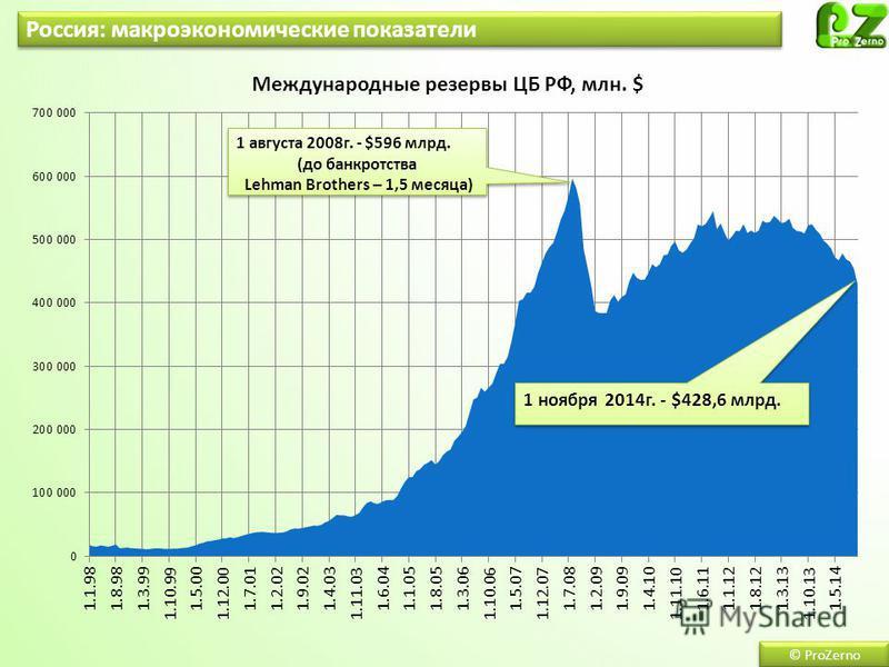 Россия: макроэкономические показатели © ProZerno 1 августа 2008 г. - $596 млрд. (до банкротства Lehman Brothers – 1,5 месяца) 1 августа 2008 г. - $596 млрд. (до банкротства Lehman Brothers – 1,5 месяца)