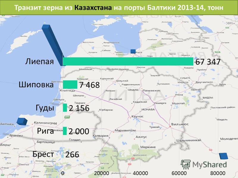 Транзит зерна из Казахстана на порты Балтики 2013-14, тонн