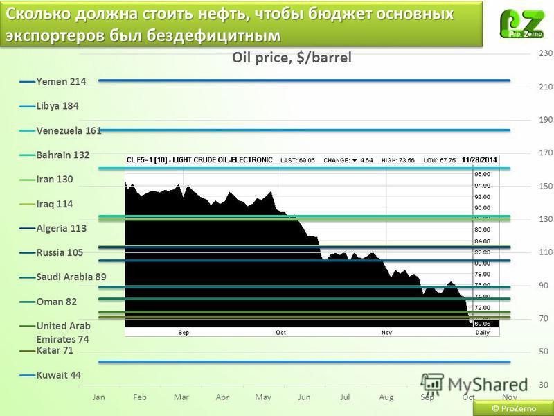 © ProZerno Сколько должна стоить нефть, чтобы бюджет основных экспортеров был бездефицитным