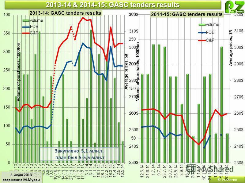 2013-14 & 2014-15: GASC tenders results © ProZerno 3 июля 2013 свержение М.Мурси 3 июля 2013 свержение М.Мурси