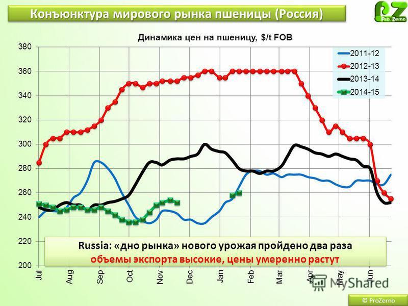 Конъюнктура мирового рынка пшеницы (Россия)