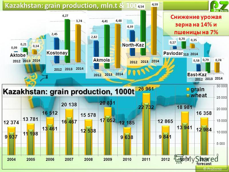 Kazakhstan: grain production, mln.t & 1000t © ProZerno Снижение урожая зерна на 14% и пшеницы на 7%