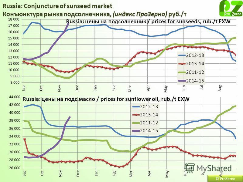 Russia: Conjuncture of sunseed market Конъюнктура рынка подсолнечника, (индекс Про Зерно) руб./т © ProZerno