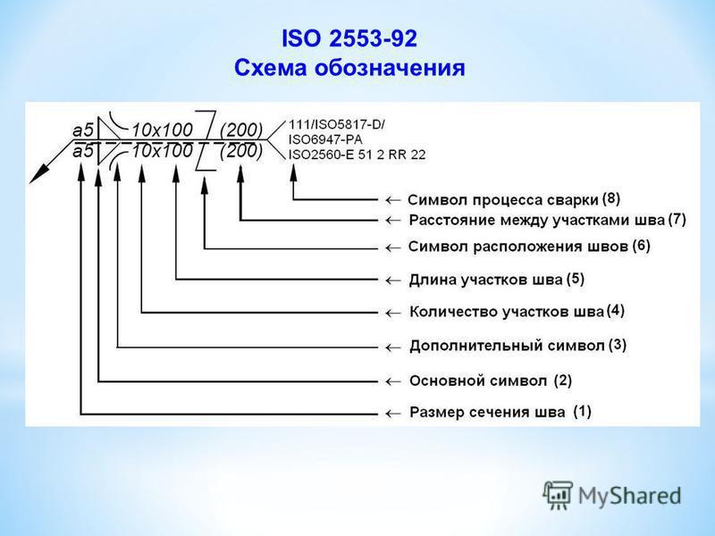 Условные обозначения сварных швов на чертежах ISO 2553-92 – Сварные и паяные соединения. Условные обозначения на чертежах; ANSI/AWS A2.4 – Условные обозначения для сварки и неразрушающего контроля.