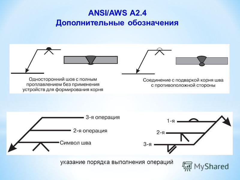 ANSI/AWS A2.4 Дополнительные обозначения сварка с лицевой стороны (а); сварка с противоположной стороны (б); сварка с двух сторон (в) указание размеров шва: катета (а), длины (б), длины и шага (в), глубина разделки и эффективная толщина шва (г), зазо