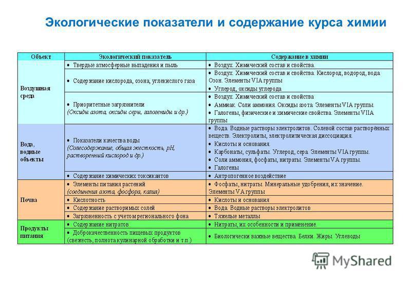 Экологические показатели и содержание курса химии