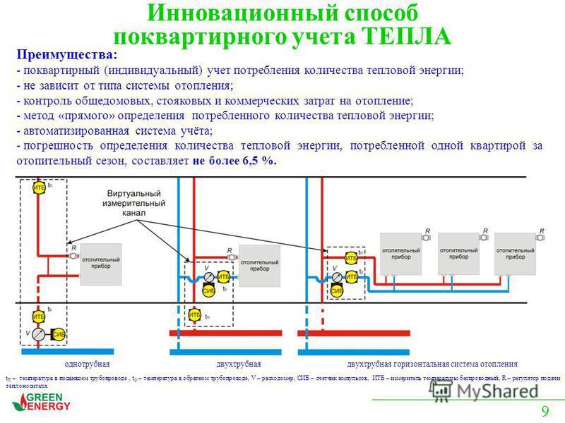 однотрубная двухтрубная двухтрубная горизонтальная система отопления Преимущества: - поквартирный (индивидуальный) учет потребления количества тепловой энергии; - не зависит от типа системы отопления; - контроль общедомовых, стояковых и коммерческих