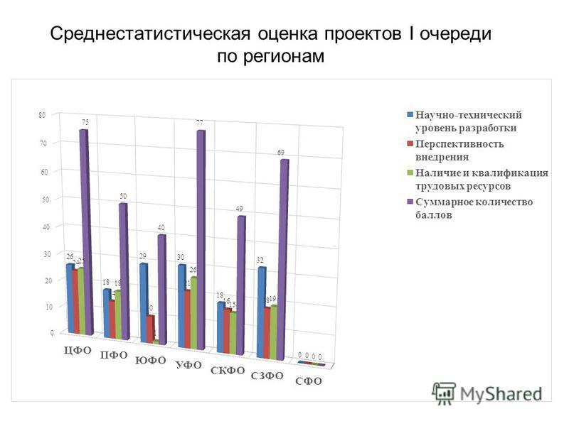 Среднестатистическая оценка проектов I очереди по регионам