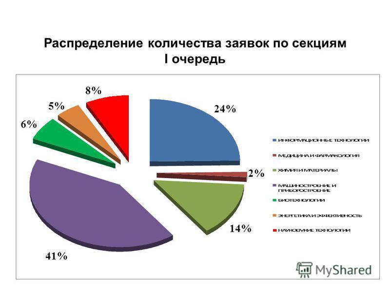 Распределение количества заявок по секциям I очередь 24% 2% 14% 41% 6% 5% 8%