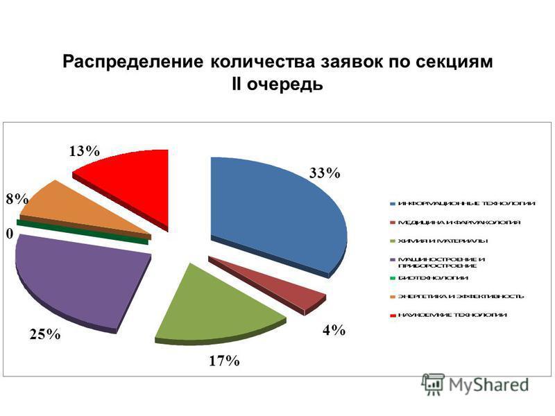 Распределение количества заявок по секциям II очередь 33% 4% 17% 25% 0 8% 13%
