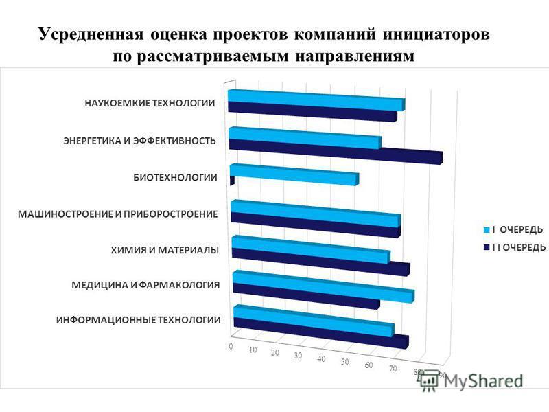 Усредненная оценка проектов компаний инициаторов по рассматриваемым направлениям