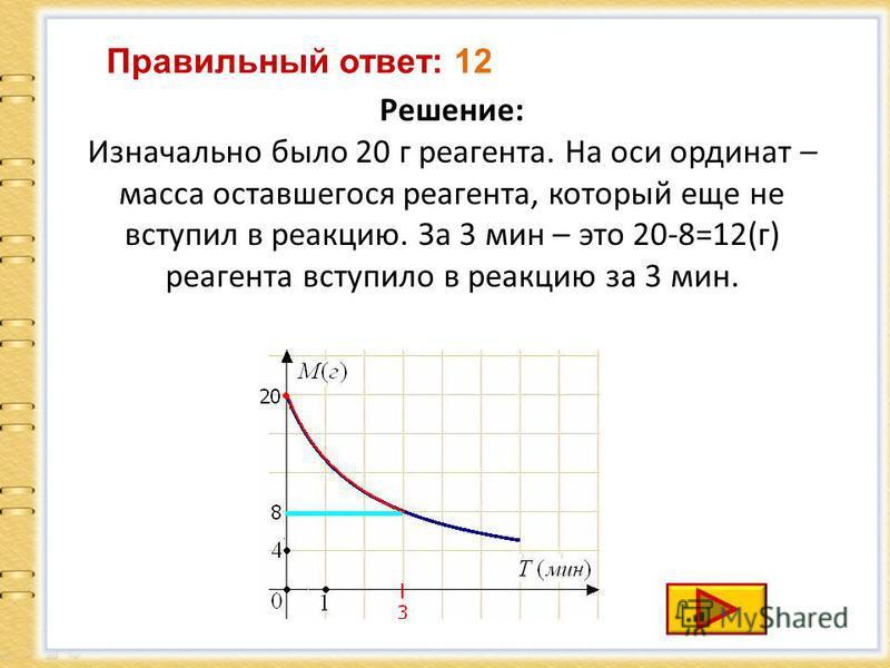 Решение: Изначально было 20 г реагента. На оси ординат – масса оставшегося реагента, который еще не вступил в реакцию. За 3 мин – это 20-8=12(г) реагента вступило в реакцию за 3 мин. Правильный ответ: 12