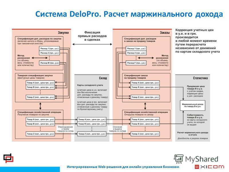 Интегрированные Web-решения для онлайн управления бизнесом Система DeloPro. Расчет маржинального дохода