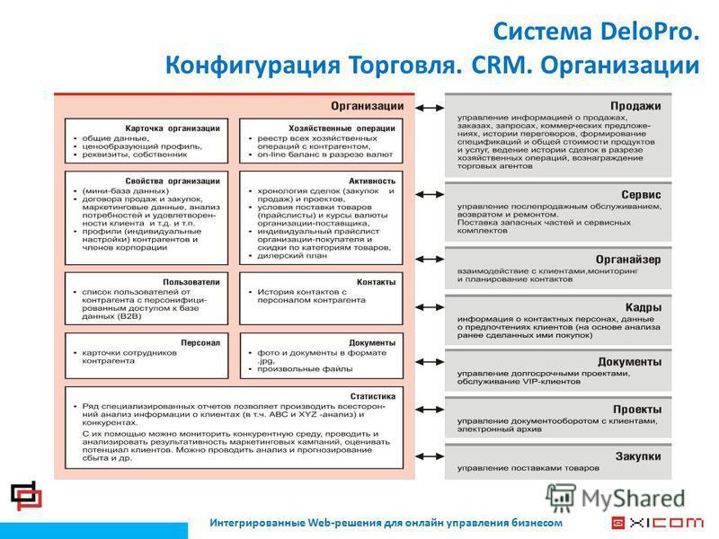 Интегрированные Web-решения для онлайн управления бизнесом Система DeloPro. Конфигурация Торговля. CRM. Организации