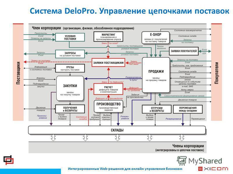 Интегрированные Web-решения для онлайн управления бизнесом Система DeloPro. Управление цепочками поставок