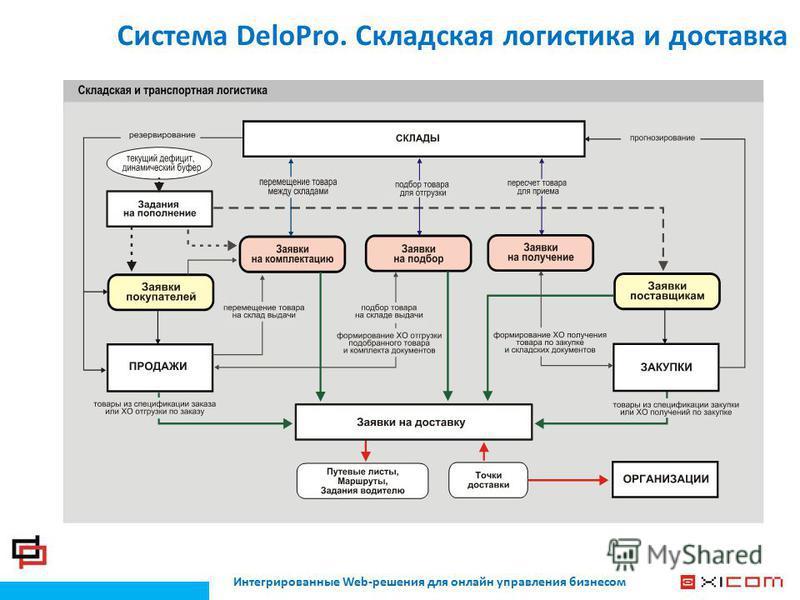 Интегрированные Web-решения для онлайн управления бизнесом Система DeloPro. Складская логистика и доставка