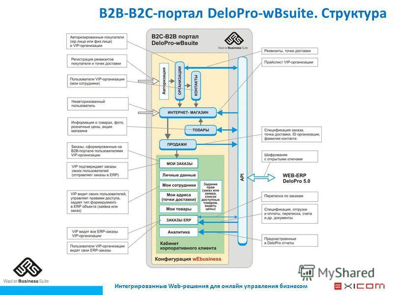 Интегрированные Web-решения для онлайн управления бизнесом В2В-В2С-портал DeloPro-wBsuite. Структура