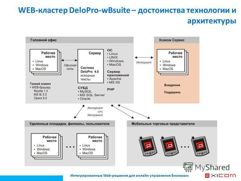 WEB-кластер DeloPro-wBsuite – достоинства технологии и архитектуры
