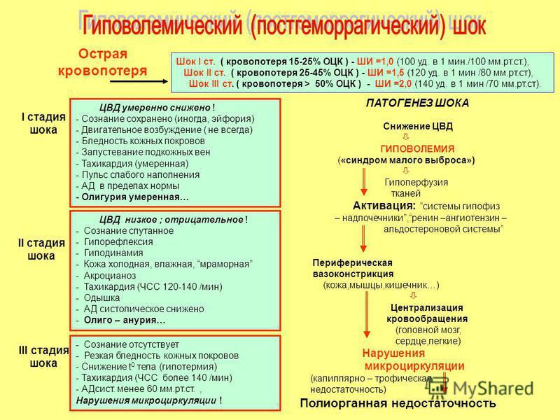 Острая кровопотеря Шок I ст. ( кровопотеря 15-25% ОЦК ) - ШИ =1,0 (100 уд. в 1 мин./100 мм.рт.ст.), Шок II ст. ( кровопотеря 25-45% ОЦК ) - ШИ =1,5 (120 уд. в 1 мин /80 мм.рт.ст), Шок III ст. ( кровопотеря > 50% ОЦК ) - ШИ =2,0 (140 уд. в 1 мин /70 м