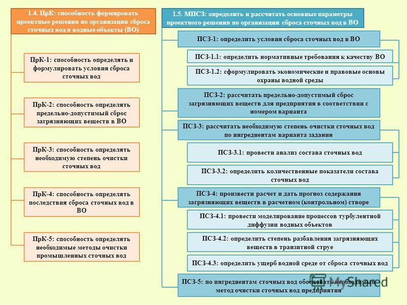 ПрК-1: способность определять и формулировать условия сброса сточных вод 1.4. ПрК: способность формировать проектные решения по организации сброса сточных вод в водные объекты (ВО) ПрК-2: способность определять предельно-допустимый сброс загарязняющи