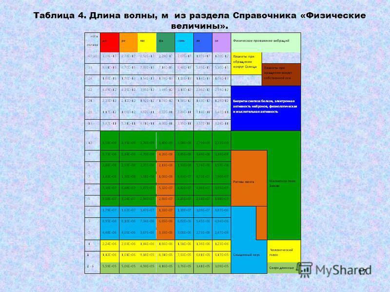 Таблица 4. Длина волны, м из раздела Справочника «Физические величины». 17