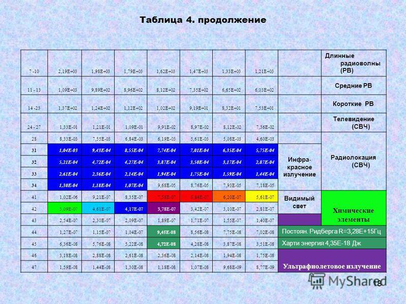 Таблица 4. продолжение 7 -102,19E+031,98E+031,79E+031,62E+031,47E+031,33E+031,21E+03 Длинные радиоволны (РВ) 11 - 131,09E+039,89E+028,96E+028,12E+027,35E+026,65E+026,03E+02 Средние РВ 14 -231,37E+021,24E+021,12E+021,02E+029,19E+018,32E+017,53E+01 Кор