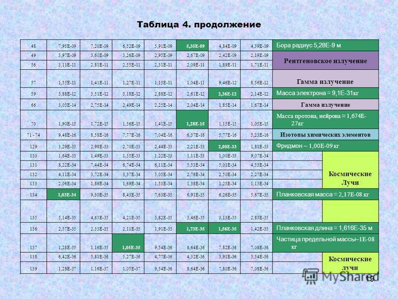487,95E-097,20E-096,52E-095,91E-095,35E-094,84E-094,39E-09 Бора радиус 5,28E-9 м 493,97E-093,60E-093,26E-092,95E-092,67E-092,42E-092,19E-09 Рентгеновское излучение 563,11E-112,81E-112,55E-112,31E-112,09E-111,89E-111,71E-11 571,55E-111,41E-111,27E-111