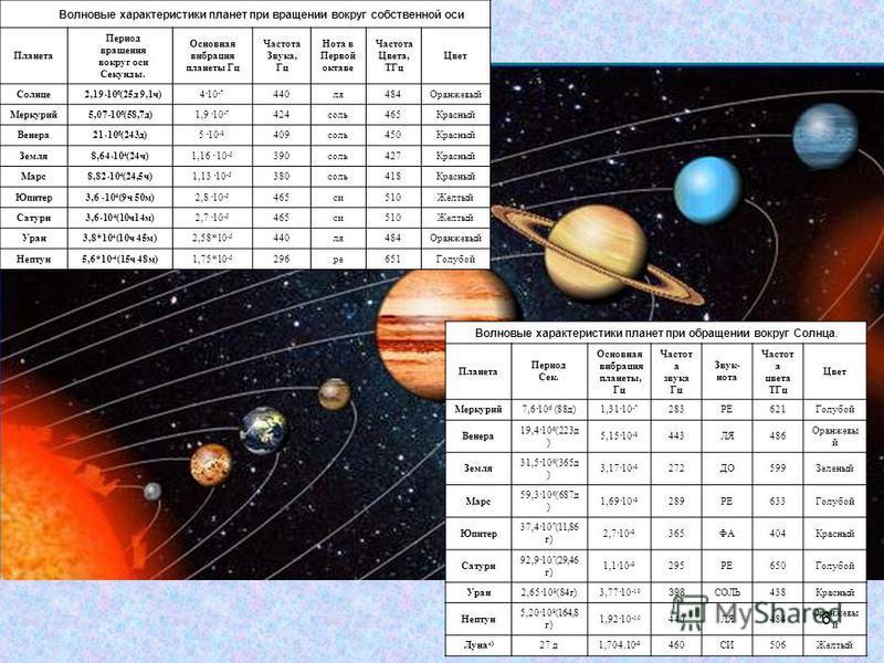 Волновые характеристики планет при вращении вокруг собственной оси Планета Период вращения вокруг оси Секунды. Основная вибрация планеты Гц Частота Звука, Гц Нота в Первой октаве Частота Цвета, ТГц Цвет Солнце 2,19 10 6 (25 д 9,1 ч)4 10 -7 440 ля 484