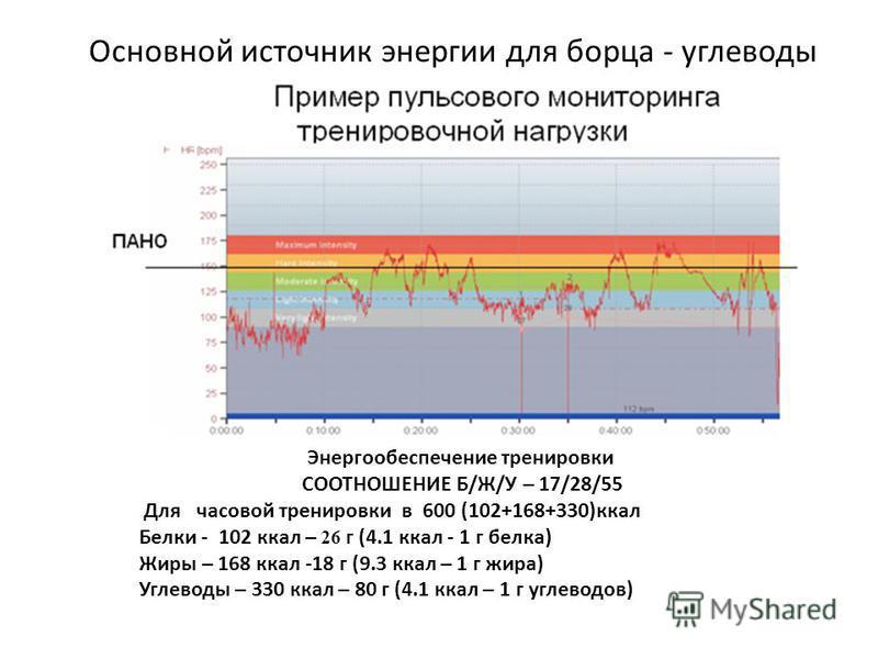 Основной источник энергии для борца - углеводы Энергообеспечение тренировки СООТНОШЕНИЕ Б/Ж/У – 17/28/55 Для часовой тренировки в 600 (102+168+330)ккал Белки - 102 ккал – 26 г (4.1 ккал - 1 г белка) Жиры – 168 ккал -18 г (9.3 ккал – 1 г жира) Углевод