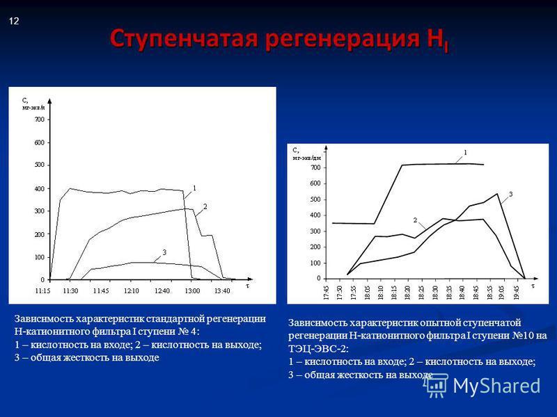 Ступенчатая регенерация Н I 12 Зависимость характеристик стандартной регенерации Н-катионитного фильтра I ступени 4: 1 – кислотность на входе; 2 – кислотность на выходе; 3 – общая жесткость на выходе Зависимость характеристик опытной ступенчатой реге