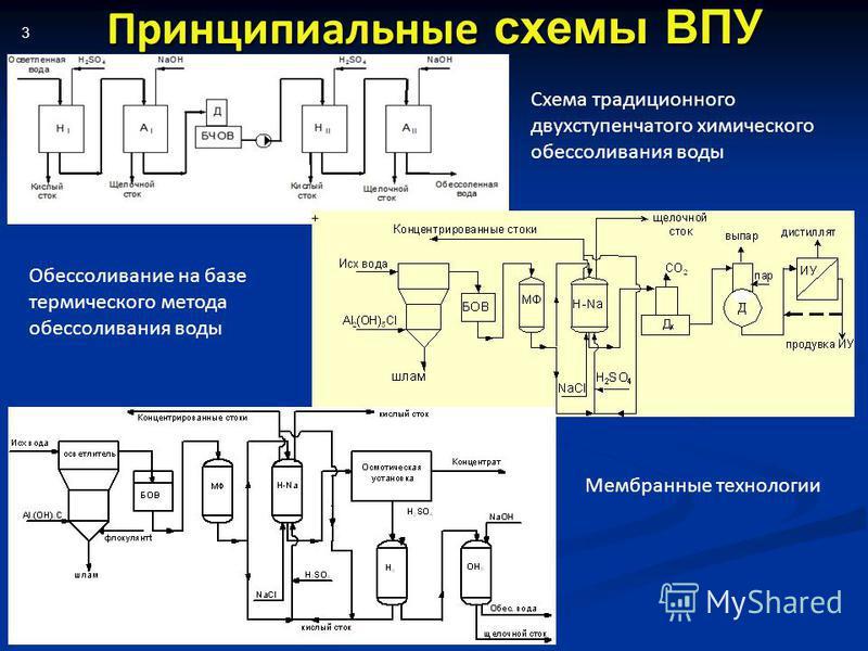 Принципиальные схемы ВПУ 3 Схема традиционного двухступенчатого химического обессоливания воды Обессоливание на базе термического метода обессоливания воды Мембранные технологии