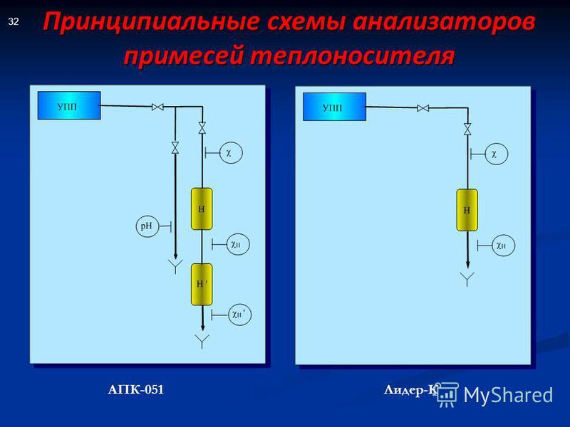 32 АПК-051Лидер-К Принципиальные схемы анализаторов примесей теплоносителя