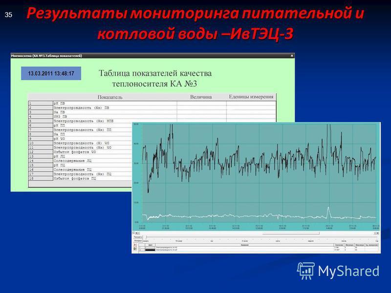 Результаты мониторинга питательной и котловой воды –ИвТЭЦ-3 35