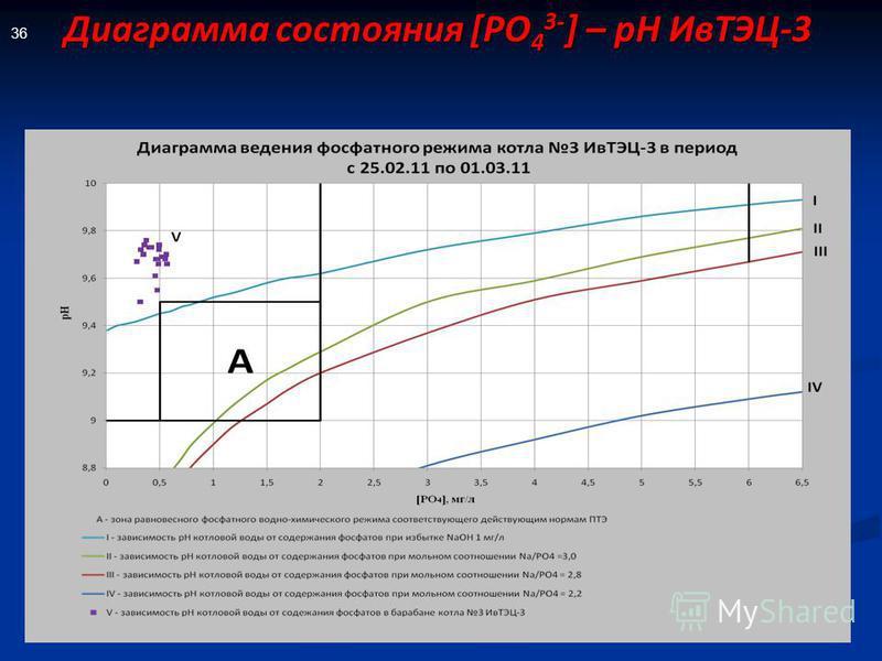 Диаграмма состояния [РО 4 3- ] – рН ИвТЭЦ-3 36