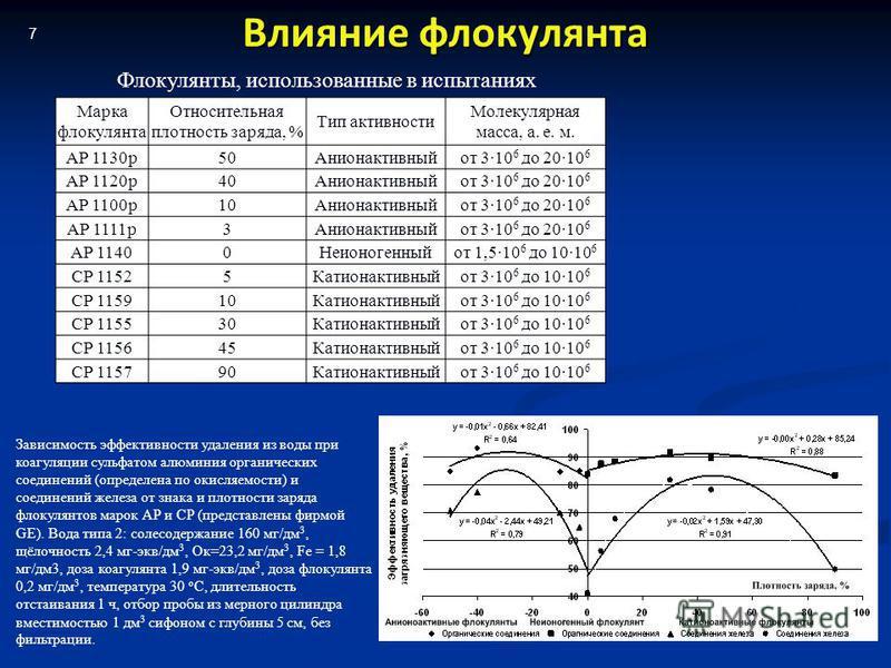 7 Марка флокулянта Относительная плотность заряда, % Тип активности Молекулярная масса, а. е. м. АР 1130 р 50Анионактивныйот 310 6 до 2010 6 АР 1120 р 40Анионактивныйот 310 6 до 2010 6 АР 1100 р 10Анионактивныйот 310 6 до 2010 6 АР 1111 р 3Анионактив