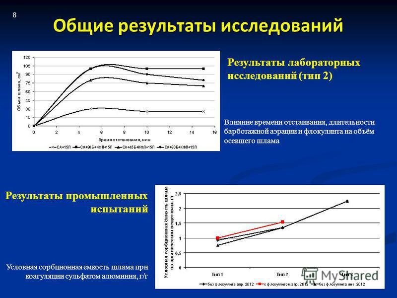 Общие результаты исследований Влияние времени отстаивания, длительности барботажной аэрации и флокулянта на объём осевшего шлама Условная сорбционная емкость шлама при коагуляции сульфатом алюминия, г/г Результаты лабораторных исследований (тип 2) Ре