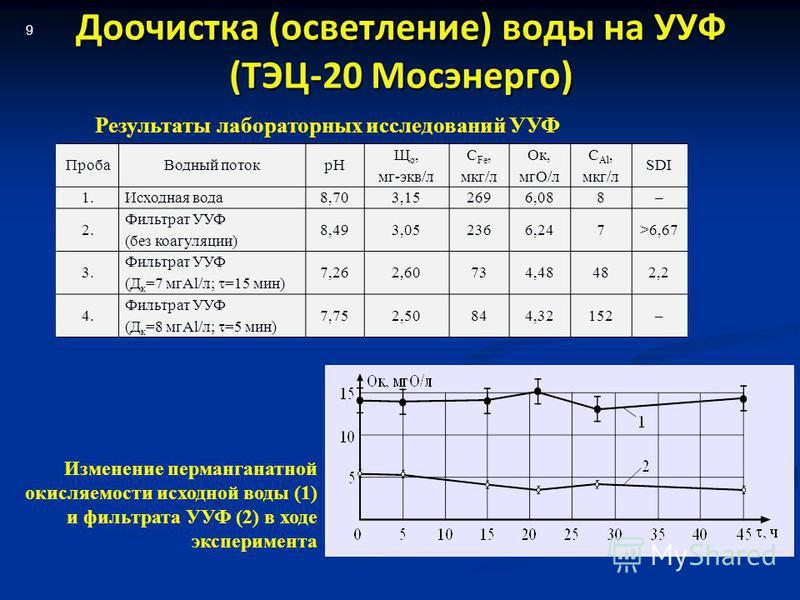 Доочистка (осветление) воды на УУФ (ТЭЦ-20 Мосэнерго) Проба Водный поток рН Щ о, мг-экв/л С Fe, мкг/л Ок, мгО/л С Al, мкг/л SDI 1. Исходная вода 8,703,152696,088– 2. Фильтрат УУФ (без коагуляции) 8,493,052366,247>6,67 3. Фильтрат УУФ (Д к =7 мгAl/л;