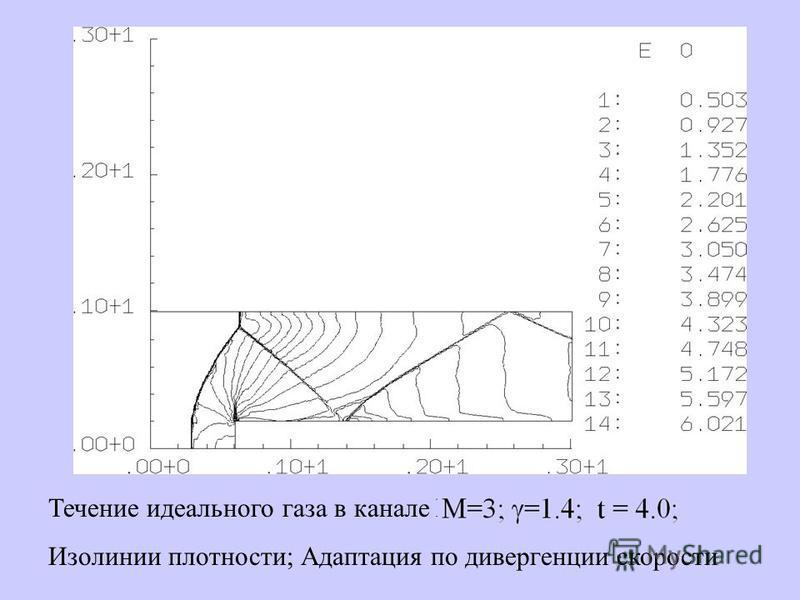 Течение идеального газа в канале М=3; =1.4; t = 4.0; Изолинии плотности; Адаптация по дивергенции скорости