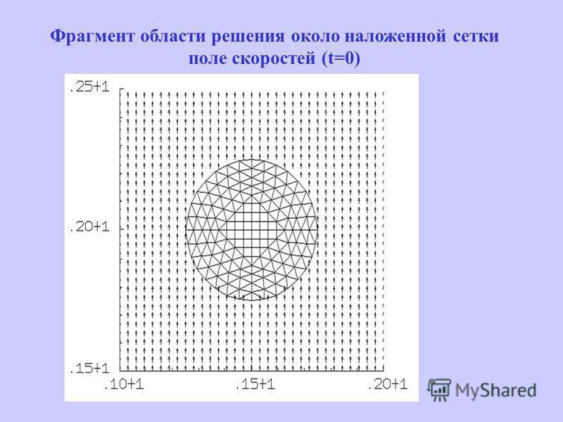 Фрагмент области решения около наложенной сетки поле скоростей (t=0)