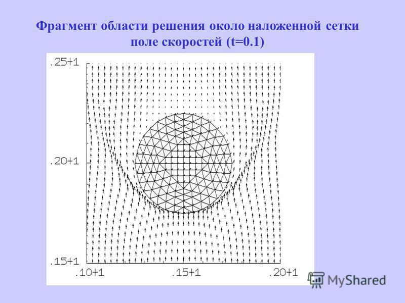 Фрагмент области решения около наложенной сетки поле скоростей (t=0.1)